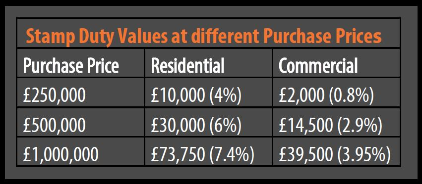 Stamp Duty On Commercial Property Purchase