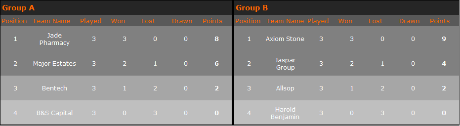Group Results 2018