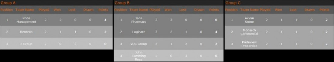 Group Standings 17